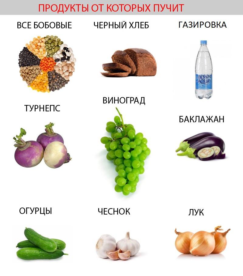Примеры продуктов, вызывающих газообразование