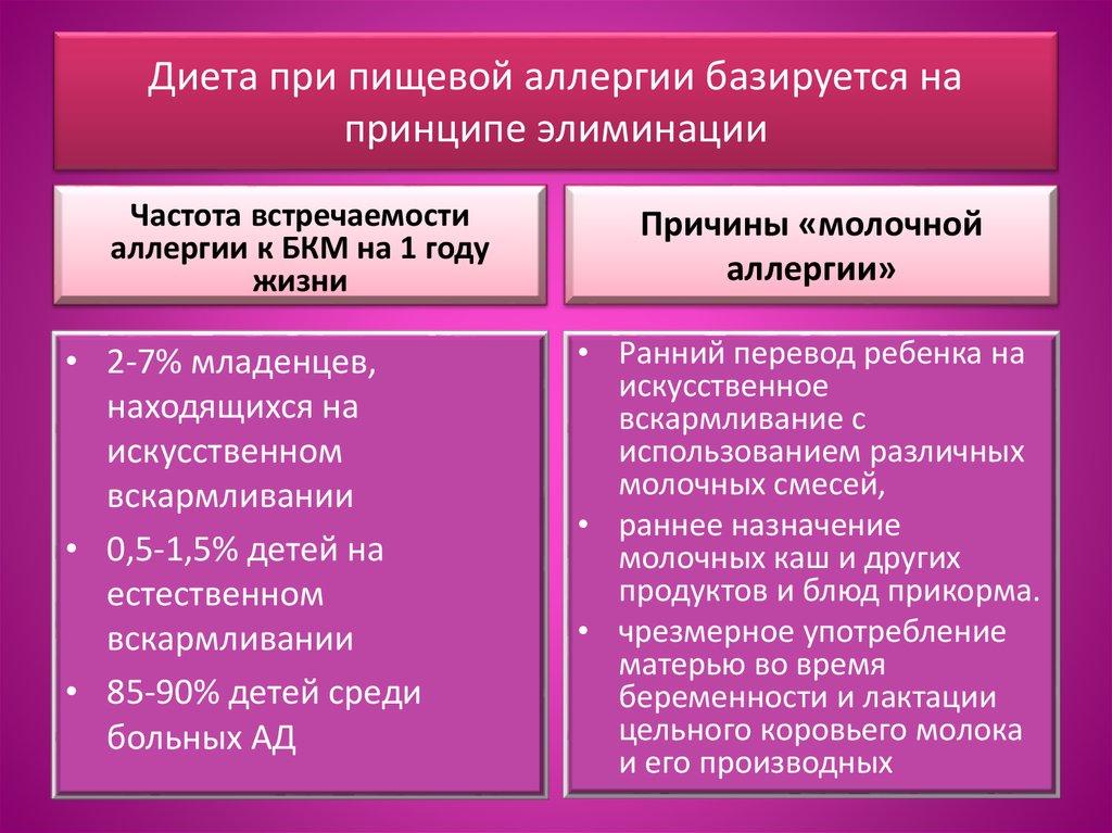 Причины и частота БАКМ у малышей к 1 году