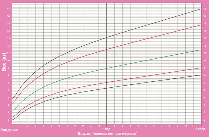 График прибавки веса и роста у ребенка с рождения до одного года