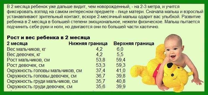 Таблица с физическими данными и навыками ребенка