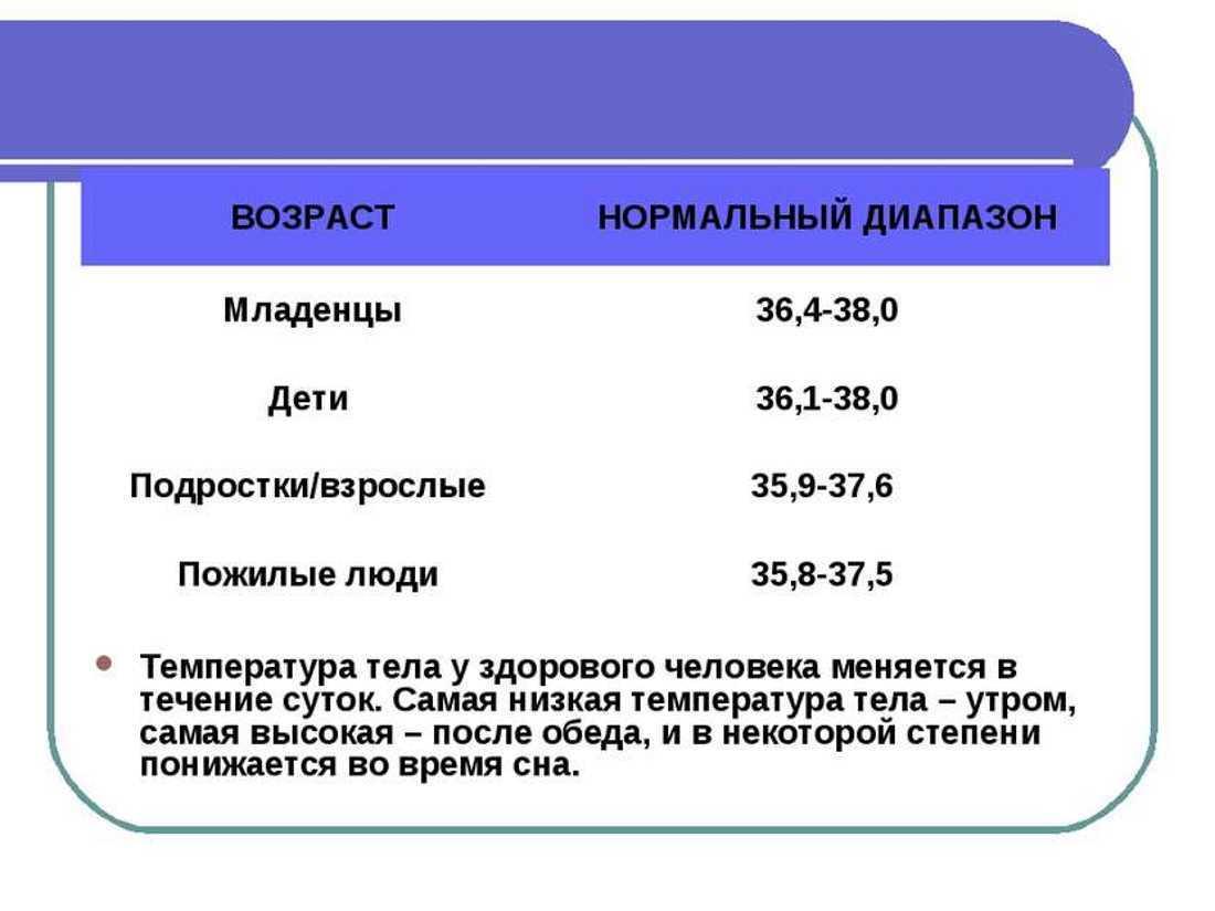 Таблица нормы температуры