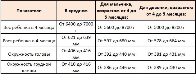Краткая таблица физических показателей