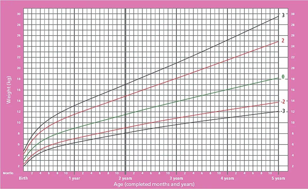 График изменения веса ребенка от рождения до пяти лет