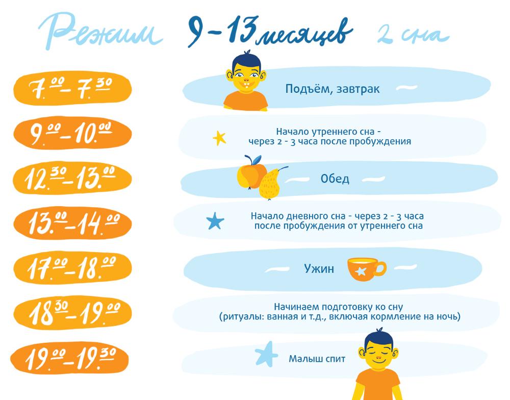 Режим дня для 10-месячного младенца