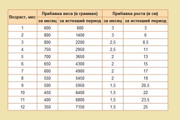 Таблица прибавки роста и веса