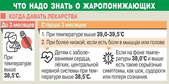 То, что необходимо знать о жаропонижающих каждому родителю