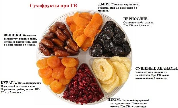 Полезные продукты при грудном вскармливании новорожденного для мамы