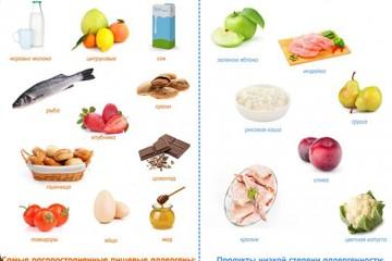 Базовые продукты и аллергены