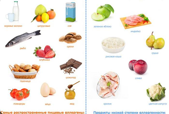 Стандартные продукты и раздражители