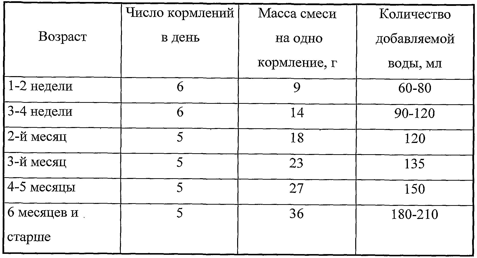 Таблица количества смеси и воды при кормлениях