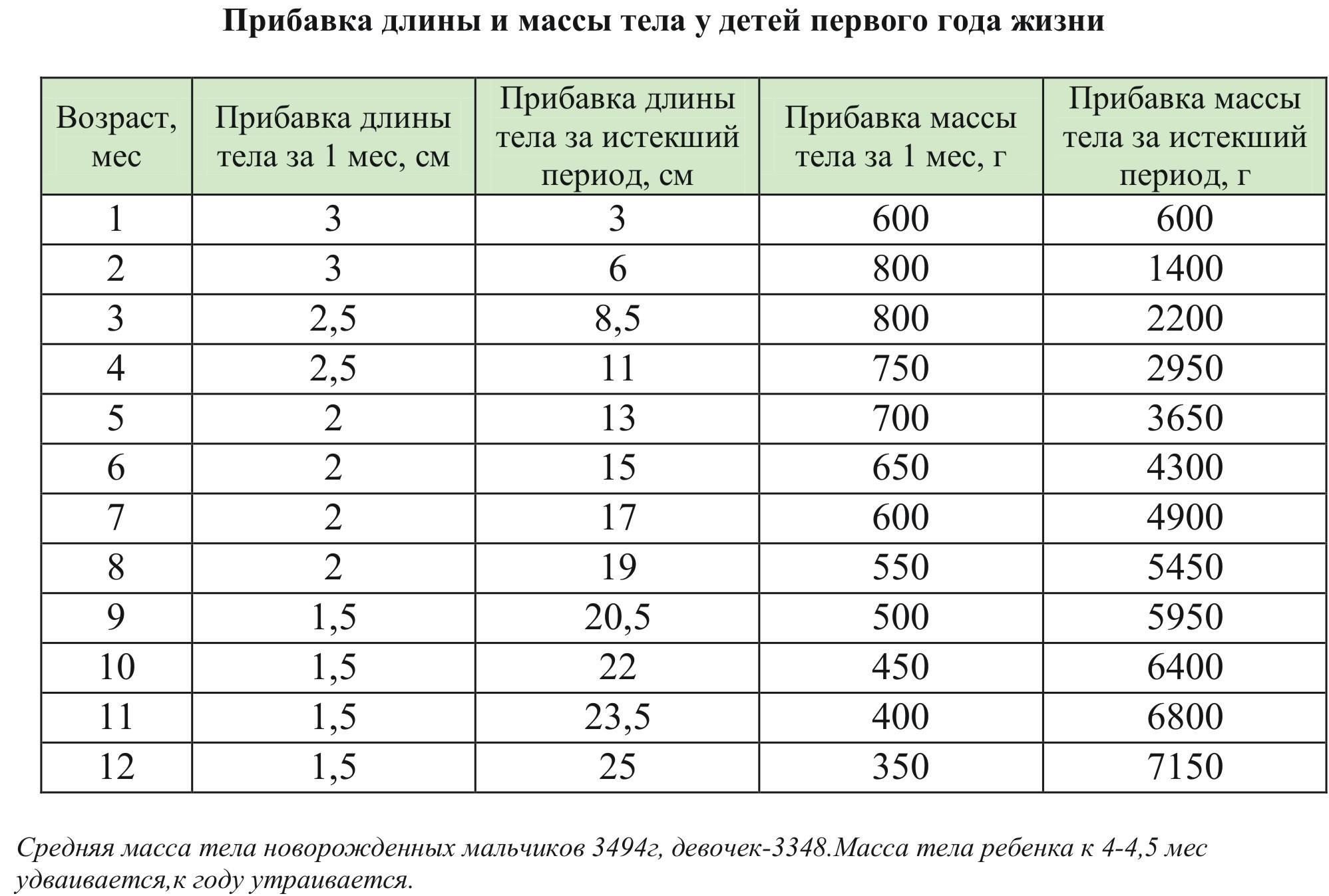 Таблица прибавок веса и роста детей до года