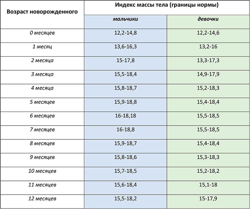 Таблица ИМТ для детей до года