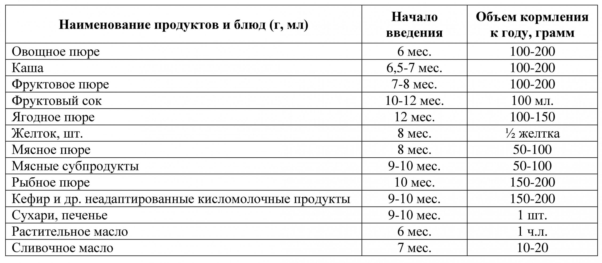 Таблица прикорма, рекомендации ВОЗ