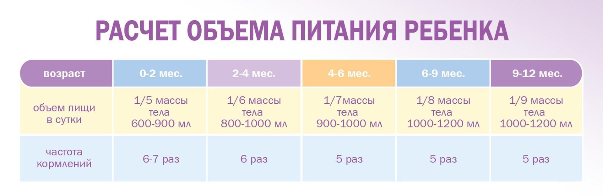 Расчет объема питания детей до года