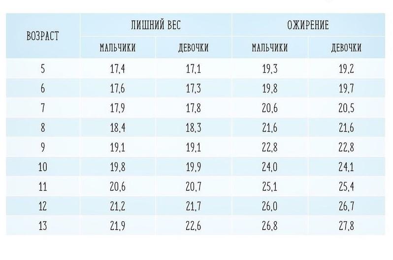Индекс массы тела, который свидетельствует об ожирении