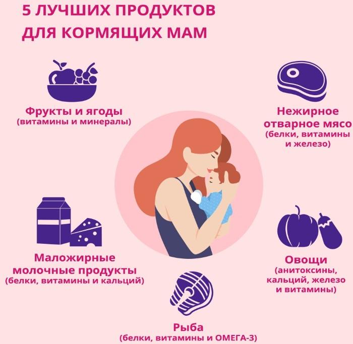 Диета Д Кормящей Мамы. Питание кормящей мамы после родов (при ГВ): таблица по месяцам