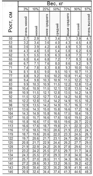 Центильная таблица соотношения параметров роста и массы тела ребенка