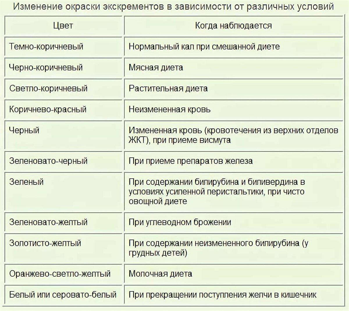 Цвет кала и причины