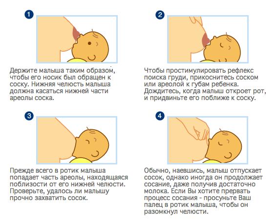 Неправильное прикладывание к груди нередко приводит к появлению неприятных симптомов у новорожденного