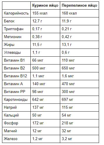 Сравнение состава куриного и перепелиного яйца