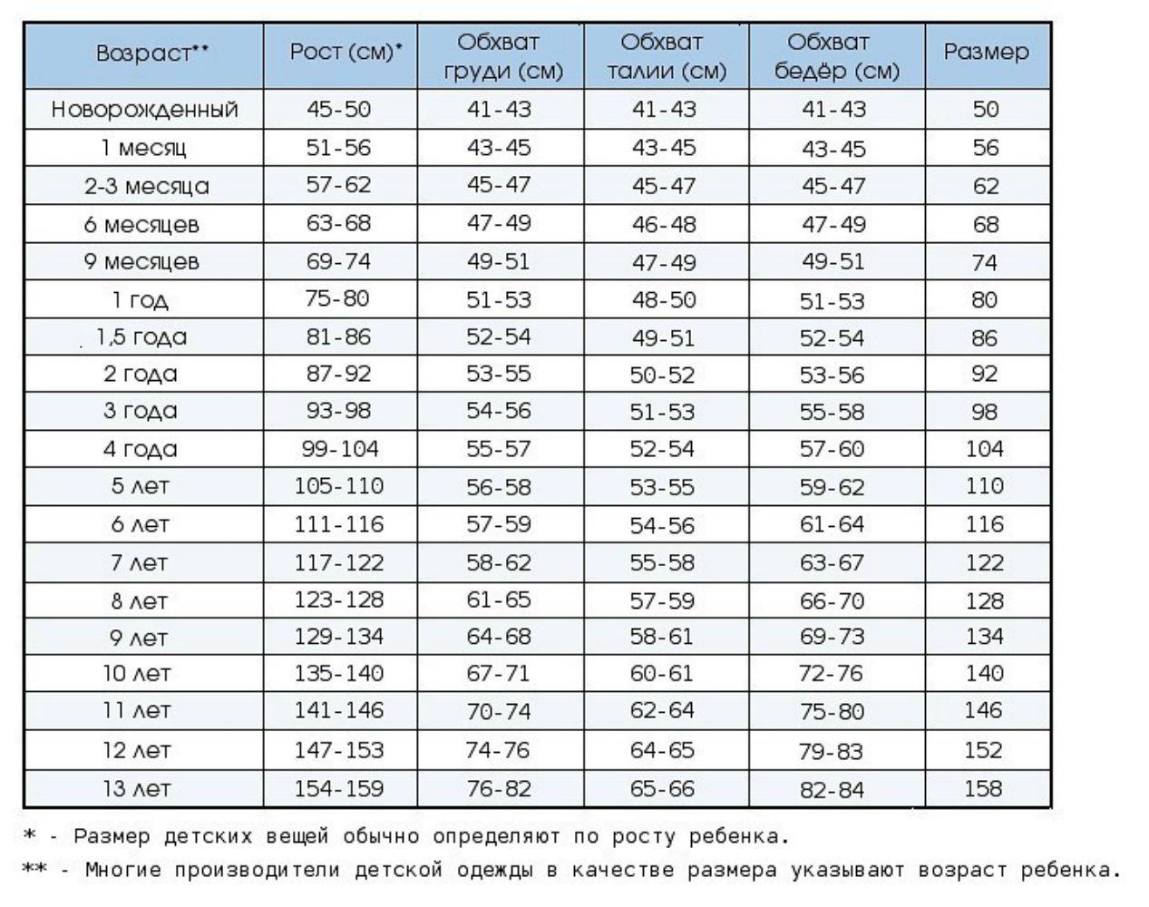 Таблица обхватов и размеров от 0 до 13 лет
