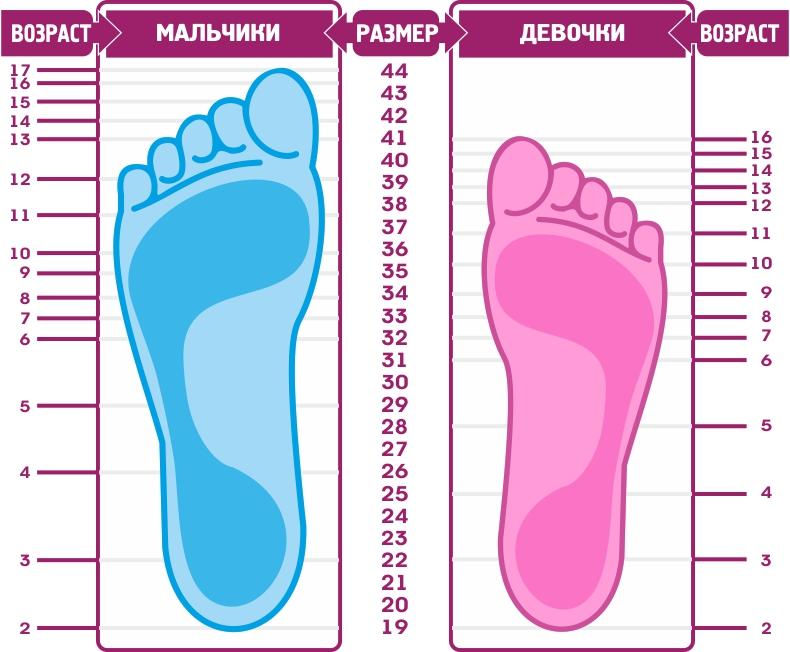 Размеры обуви для детей-годовасиков одинаковы для мальчиков и девочек