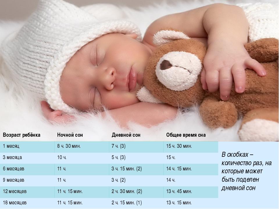 Примерные нормы сна грудничков