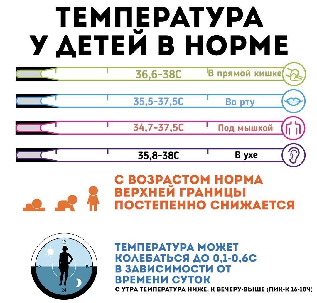 Температурные нормы для детей