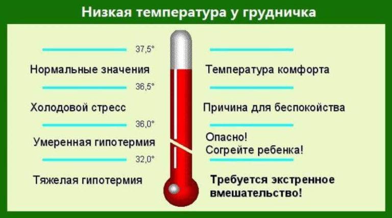 Пониженные температурные значения