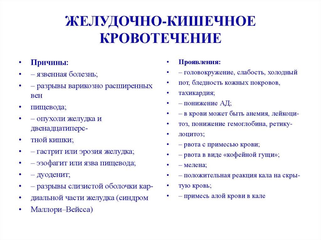 Причины и симптомы кишечного кровотечения