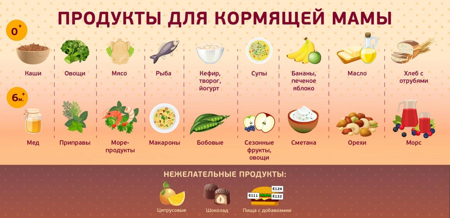 Строгая диета кормящей мамы