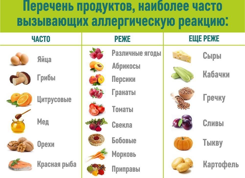Гипоаллергенные и гипераллергенные продукты