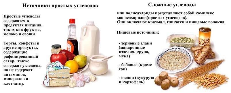 Продукты с простыми и сложными углеводами