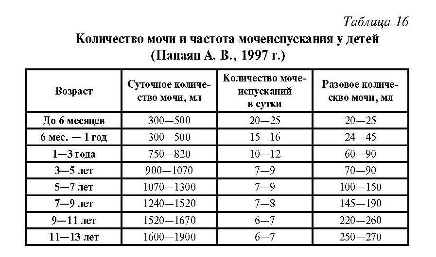 Таблица норм мочеиспускания у детей