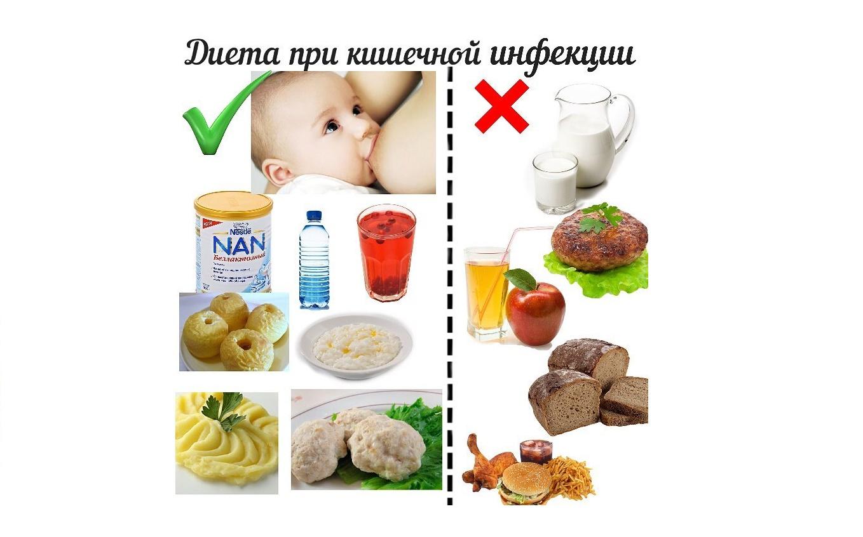 Существует особый список рекомендуемых и запрещенных продуктов
